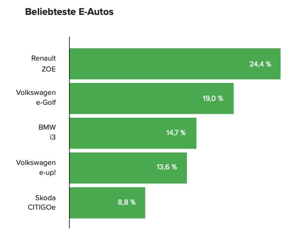 die beliebtesten e-autos 2019