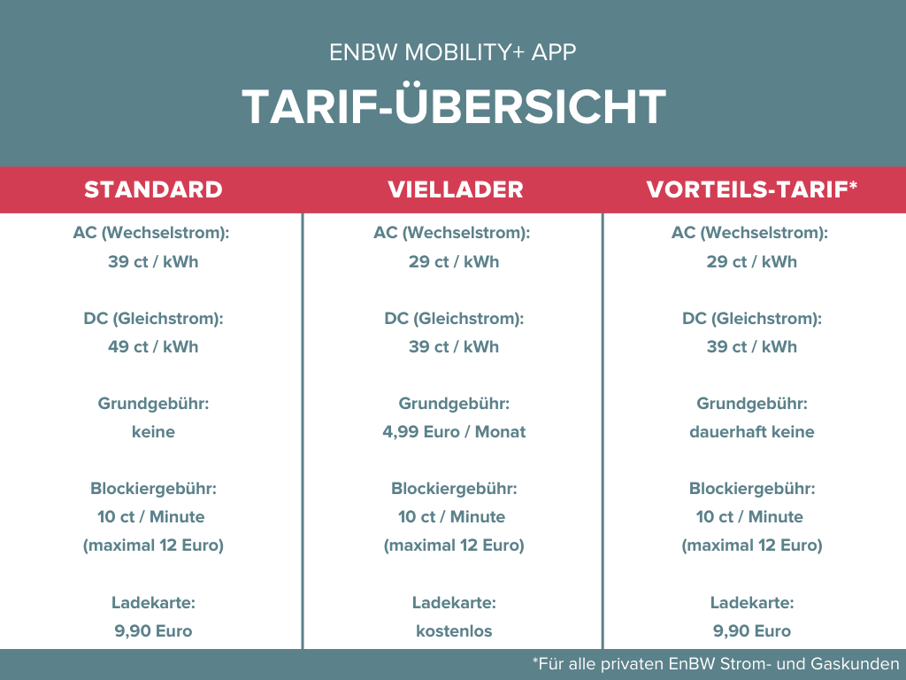 enbw mobility+ tarif übersicht