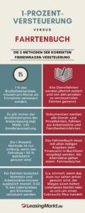 infografik 1-prozent-versteuerung versus fahrtenbuch