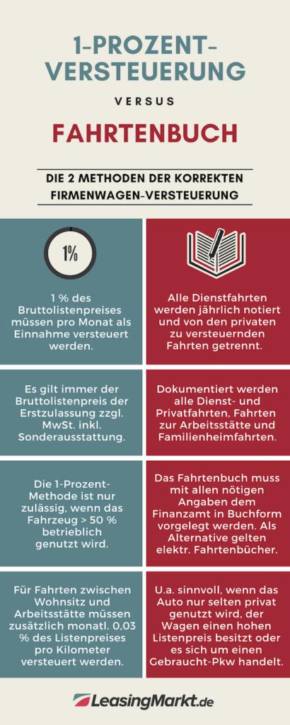 infografik firmenwagen versteuerung 1-prozent vs. fahrtenbuch