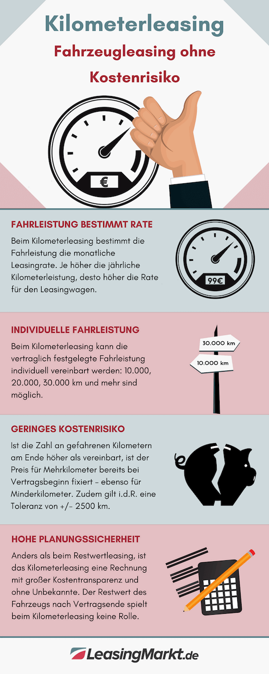 infografik kilometerleasing leasingvertrag