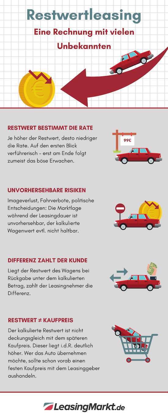 infografik restwertleasing leasingrate