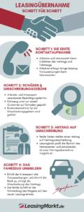 infografik leasinguebernahmen