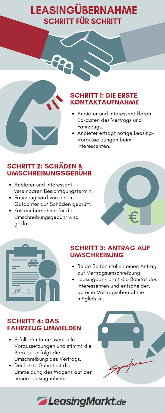 infografik leasinuebernahme